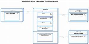 Deployment Diagram Templates To Visualize Systems
