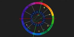 Gemini And Capricorn Compatibility Chart Astrology Care Capricorn Strengths And Weaknesses Love