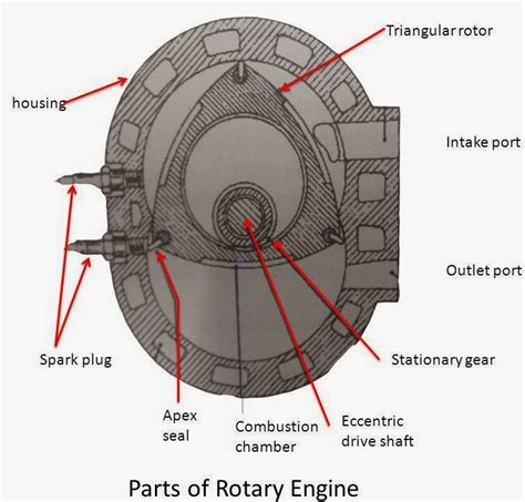 Rotary Engine Diagram by Rotary Engine Parts Working Mech4study