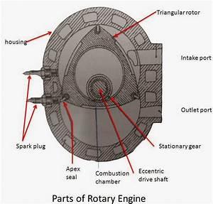 Rotary Engine   Main Parts  U0026 Working