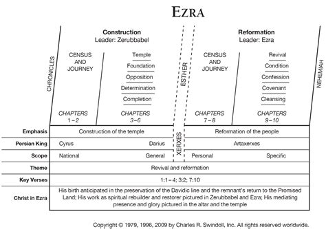 Resume Overview Exles by Book Of Ezra Overview Insight For Living Ministries