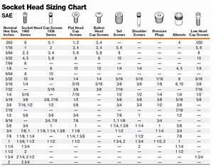 Bolt Size Chart Metric Standard Bits Apex Fasteners