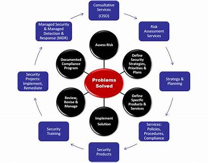 Security Solutions Cyber Policy Management Diagram Problems