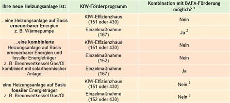 Foerderungen Energieeffizient Sanieren by Energieeffizient Sanieren Bohr Versorgungstechniks Webseite