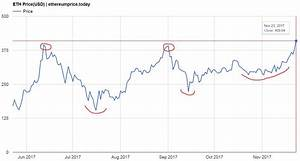 Ethereum Real Time Chart Ethereum Price Breaks Out Continues Its Rise To Our Price