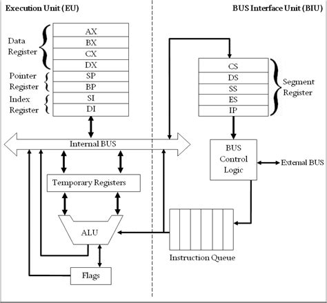Architecture Of 8086 Microprocessor  Study Notes