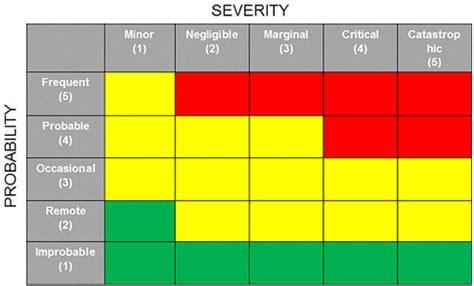 building  practical risk management process   qms