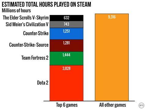 los videojuegos mas populares de steam estadisticas tec