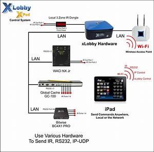 Xlobby News  U00bb News Archive  U00bb Xlobby Xpad Interface Diagrams