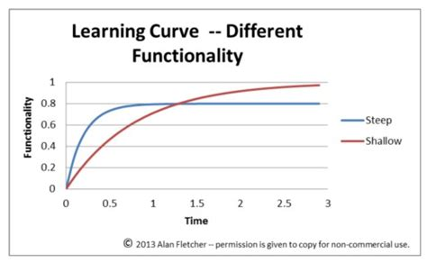 Filelearning Curve Diagram  Steep And Shallow