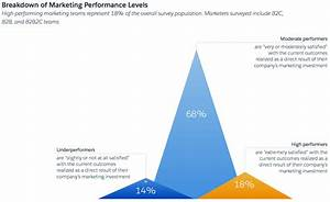 Salesforce Survey  Customer Satisfaction Is More Important