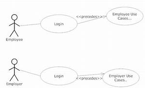 Uml - Should Different Actors In A Use Case Diagram Share The Same Login Use Case