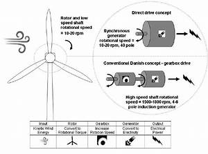 Process Diagram For Gearbox Drive And Direct Drive Wind