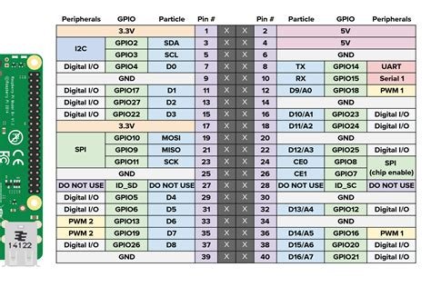 Raspberry Pi Datasheet