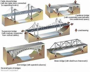 Forces Acting On A Bridge