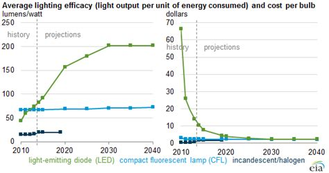 average lifespan of a light bulb led bulb efficiency expected to continue improving as cost