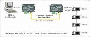 Traffic Control Modem  T1  E1 Fiber Optic Modems  Fiber