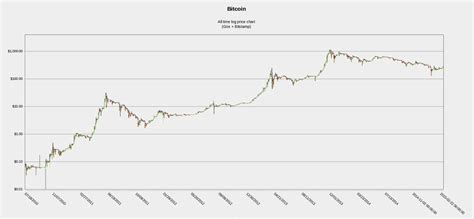 bitcoin  time price chart logarithmic scale bitcoin