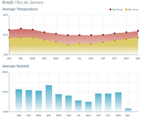 brazil visit climate weather chart travel getting there go