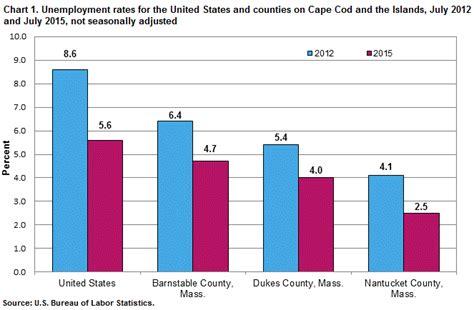 statistics bureau usa unemployment on cape cod and the islands july 2015