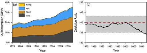 Global total O2 consumption by fossil fuel combustion and ...