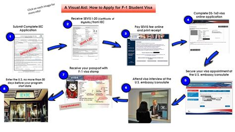 How To Apply For F-1 Student Visa