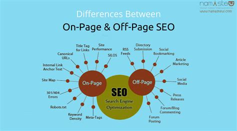 Page Off Seo