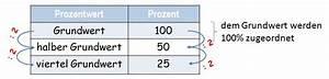Mieterhöhung Berechnen Prozent : prozentrechnen und dreisatz prozentrechnen kapiert ~ Themetempest.com Abrechnung