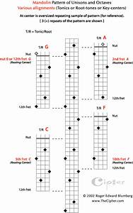 The Pattern Of Unisons And Octaves For Mandolin Pattern