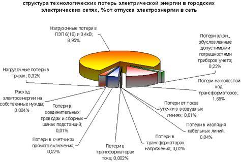 Мероприятия по повышению качества электроэнергии