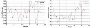Efficiency Simulating Curve  Figure 2  Nox Emission