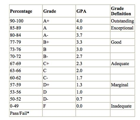 what letter grade is a 79 new what letter grade is a 79 cover letter exles 30685