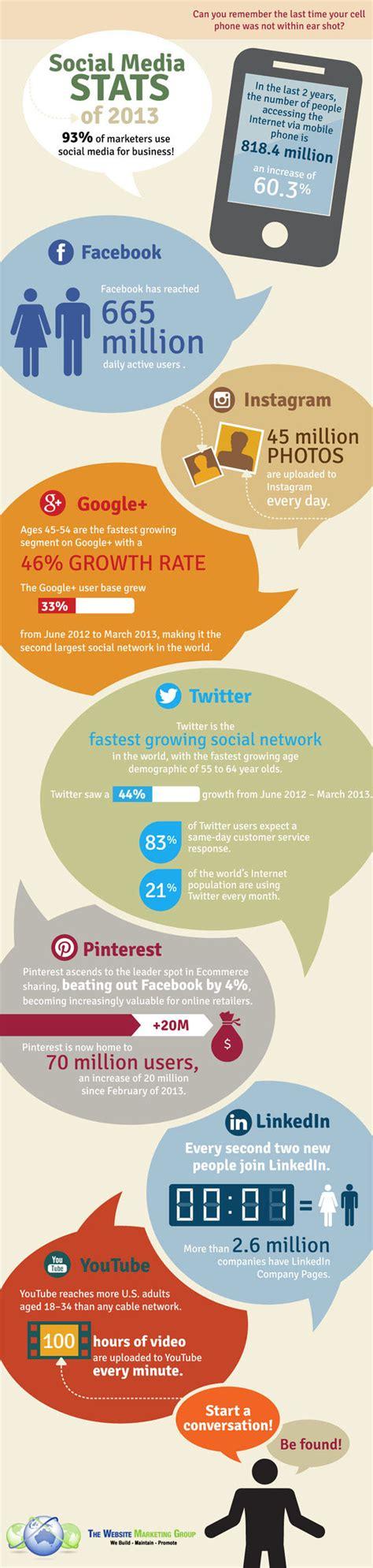 si鑒e sociale social media ecco le statistiche 2013