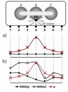 Power Transformer Diagnostics Based On Acoustic Emission