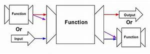 Functional Programming  U2013 Codeburst