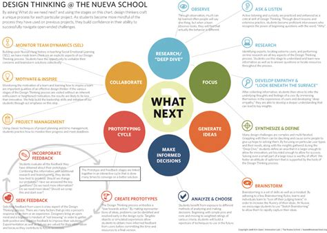 Design Thinking Centered Leadership
