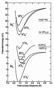Energy Level Diagram For N2 Molecules  With References To
