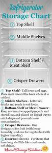 Fridge Temperature Chart Refrigerator Storage Chart Guidelines Where To Place