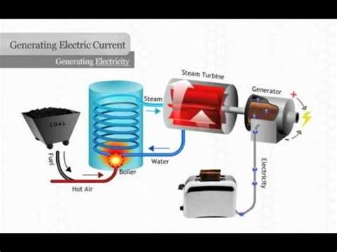 Generating Electricity Youtube