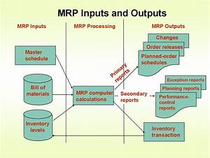Material Requirements Planning  Mrp   Chapter 14