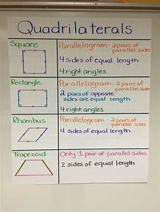 Quadrilaterals Anchor Chart