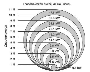 Ветрогенераторы. Сколько можно сэкономить Блоги ПоРемонту.Ру