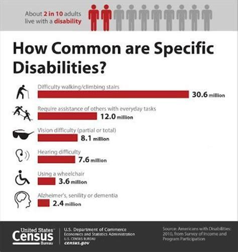census bureau statistics recent u s disability statistics from the census bureau