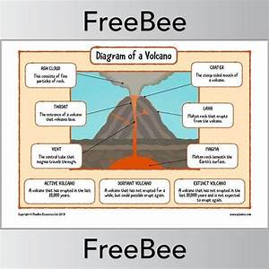 Free Volcano Diagram Ks2 By Planbee