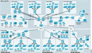 network design medium enterprise design profile reference guide medium enterprise design profile medp