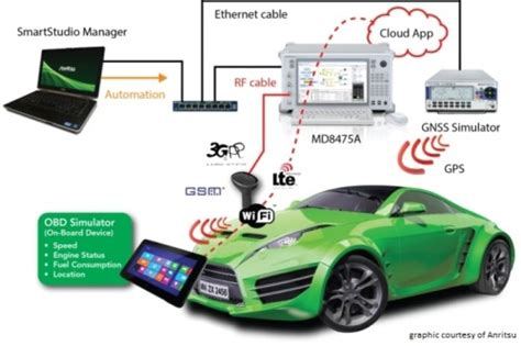 MWC 2015: Anritsu to Showcase Cloud-Based Connected Car ...