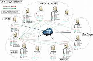 Solution  Active Directory Sites And Services    Domain