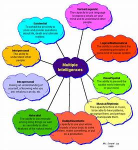 Learning Theories Chart Multiple Intelligences Identification Awareness And Resources