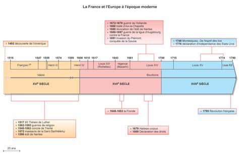 epoque des temps modernes image chron05 la et l europe 224 l 233 poque moderne base documentaire en histoire