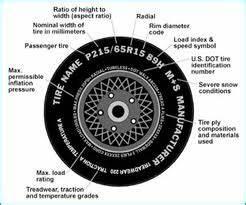 New Tires Big Deal Tire Wheel
